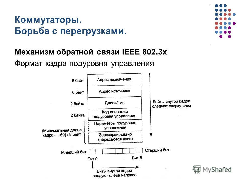 Коммутаторы. Борьба с перегрузками. Механизм обратной связи IEEE 802.3x Формат кадра подуровня управления кафедра ЮНЕСКО по НИТ26