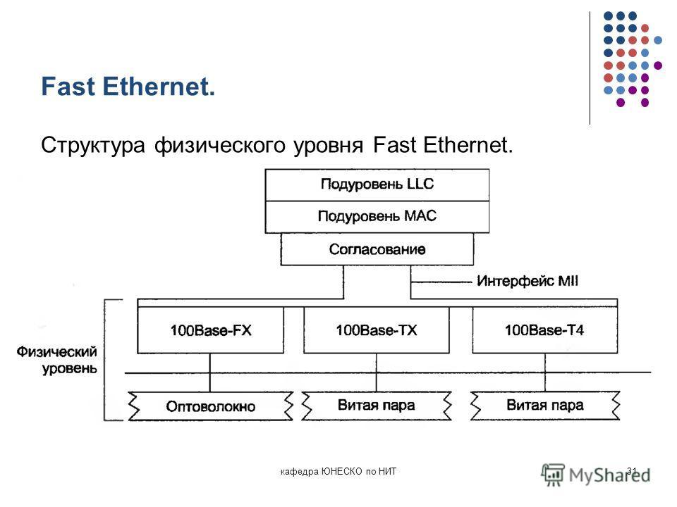 Fast Ethernet. Структура физического уровня Fast Ethernet. кафедра ЮНЕСКО по НИТ31
