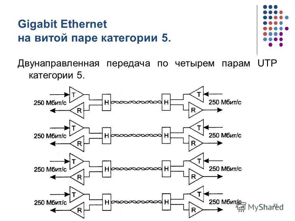 Gigabit Ethernet на витой паре категории 5. Двунаправленная передача по четырем парам UTP категории 5. кафедра ЮНЕСКО по НИТ37