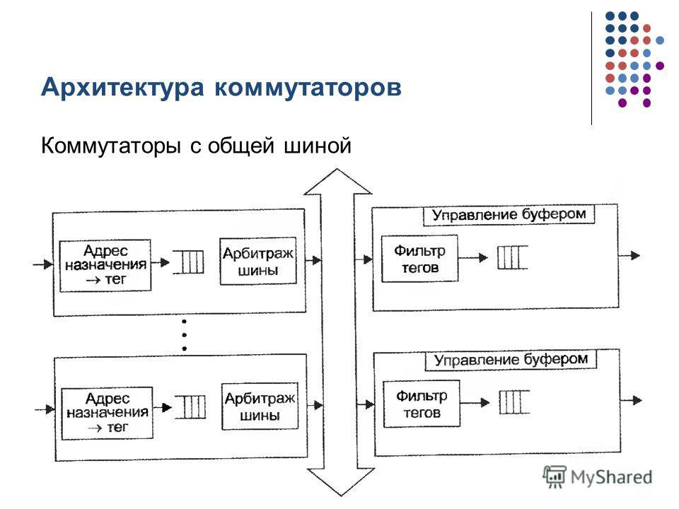 Архитектура коммутаторов Коммутаторы с общей шиной кафедра ЮНЕСКО по НИТ43