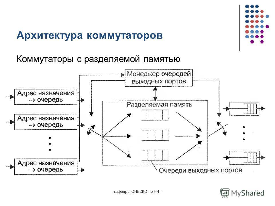 Архитектура коммутаторов Коммутаторы с разделяемой памятью кафедра ЮНЕСКО по НИТ44