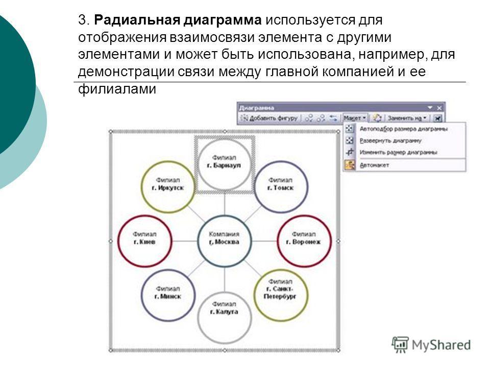 3. Радиальная диаграмма используется для отображения взаимосвязи элемента с другими элементами и может быть использована, например, для демонстрации связи между главной компанией и ее филиалами