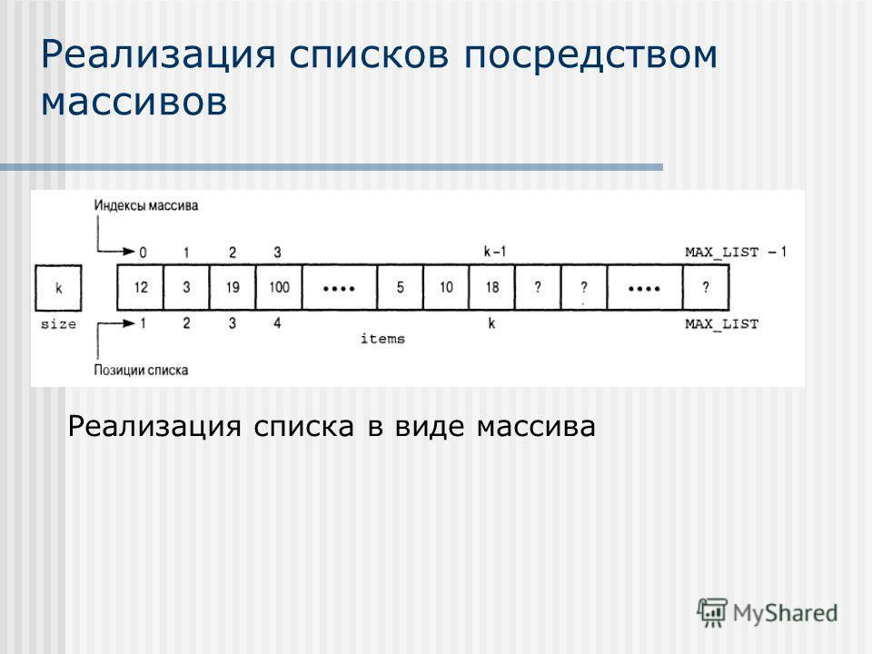 Реализация списков посредством массивов Реализация списка в виде массива