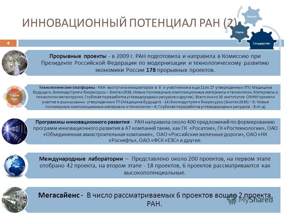 Государство Наука Бизнес Прорывные проекты - в 2009 г. РАН подготовила и направила в Комиссию при Президенте Российской Федерации по модернизации и технологическому развитию экономики России 178 прорывных проектов. Технологические платформы - РАН выс