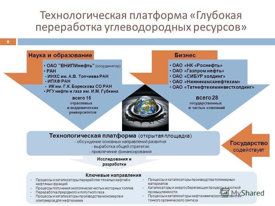 Технологическая платформа « Глубокая переработка углеводородных ресурсов » 8 Бизнес Технологическая платформа (открытая площадка) - обсуждение основных направлений развития - выработка общей стратегии - привлечение финансирования Государство содейств