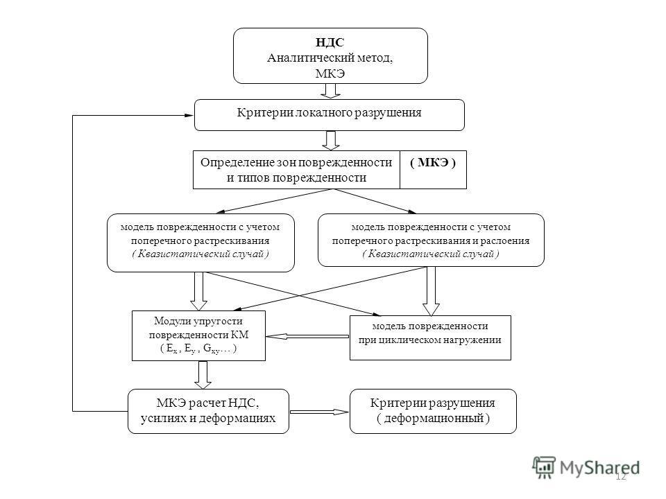 12 НДС Аналитический метод, МКЭ Модули упругости поврежденности КМ ( E x, E y, G xy … ) Критерии локалного разрушения Определение зон поврежденности и типов поврежденности ( МКЭ ) модель поврежденности с учетом поперечного растрескивания ( Квазистати
