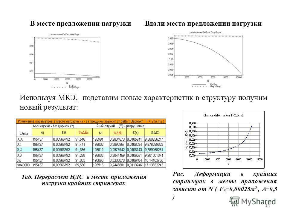 14 В месте предложении нагрузки Вдали места предложении нагрузки Используя МКЭ, подставим новые характеристик в структуру получим новый результат: Рис. Деформации в крайних стрингерах в месте приложения зависит от N ( F 3 =0,00025м 2, =0,5 ) Таб. Пер