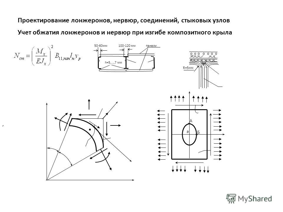 Проектирование лонжеронов, нервюр, соединений, стыковых узлов Учет обжатия лонжеронов и нервюр при изгибе композитного крыла, 50-60мм 100-120 мм панели h=5,...,7 мм R=5мм а А Б