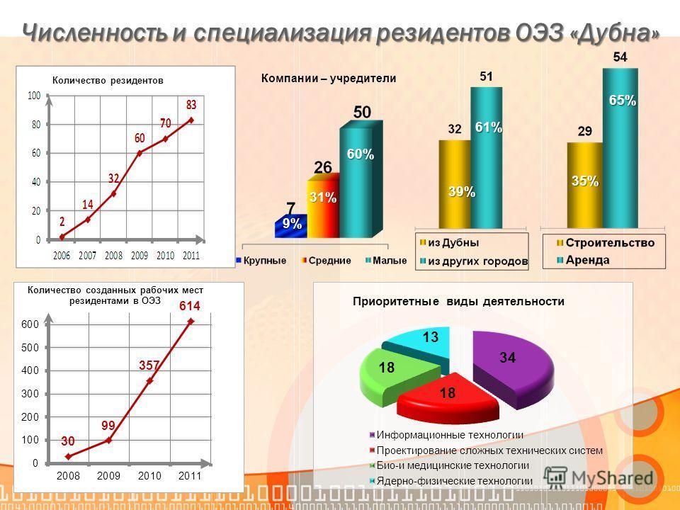 Численность и специализация резидентов ОЭЗ «Дубна» 35%35%35%35% 65%65%65%65% 39% 61% 9% 31%31%31%31% 60% Компании – учредители Количество резидентов