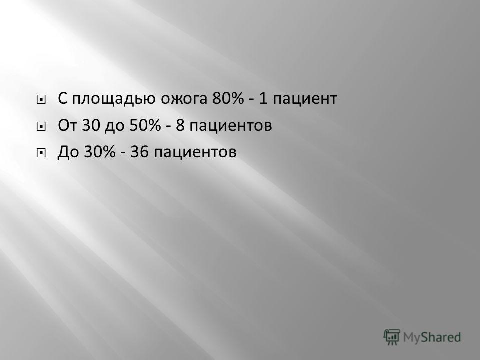 С площадью ожога 80% - 1 пациент От 30 до 50% - 8 пациентов До 30% - 36 пациентов