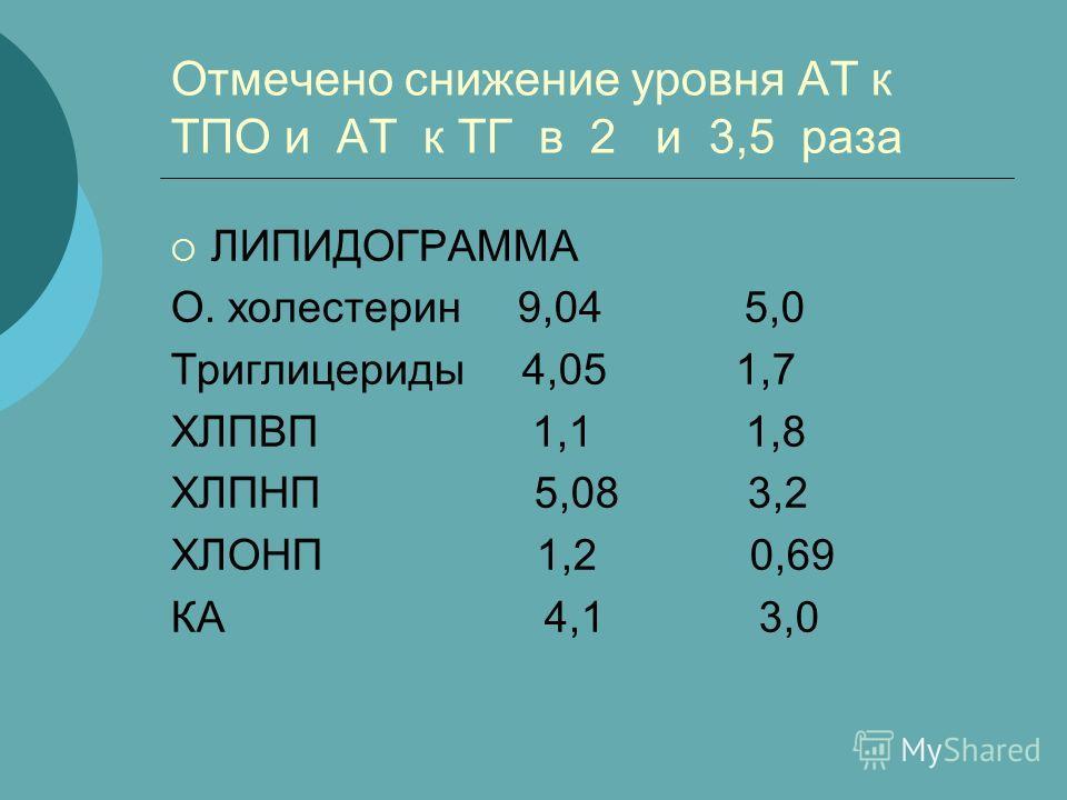 Отмечено снижение уровня АТ к ТПО и АТ к ТГ в 2 и 3,5 раза ЛИПИДОГРАММА О. холестерин 9,04 5,0 Триглицериды 4,05 1,7 ХЛПВП 1,1 1,8 ХЛПНП 5,08 3,2 ХЛОНП 1,2 0,69 КА 4,1 3,0