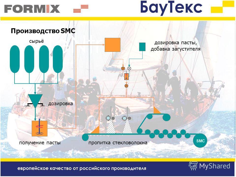 Производство SMC SMC получение пасты дозировка пасты, добавка загустителя пропитка стекловолокна сырьё дозировка