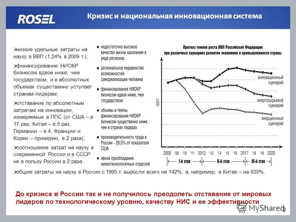 Кризис и национальная инновационная система 2 До кризиса в России так и не получилось преодолеть отставание от мировых лидеров по технологическому уровню, качеству НИС и ее эффективности низкие удельные затраты на науку в ВВП (1,24% в 2009 г.); финан