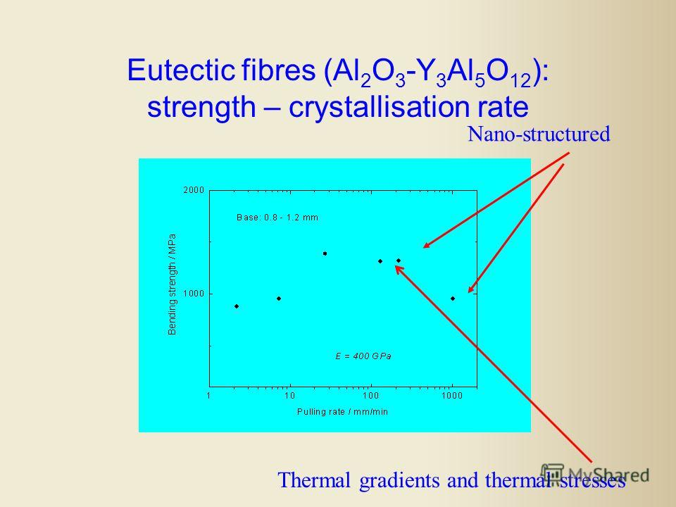 Eutectic fibres (Al 2 O 3 -Y 3 Al 5 O 12 ): strength – crystallisation rate Thermal gradients and thermal stresses Nano-structured