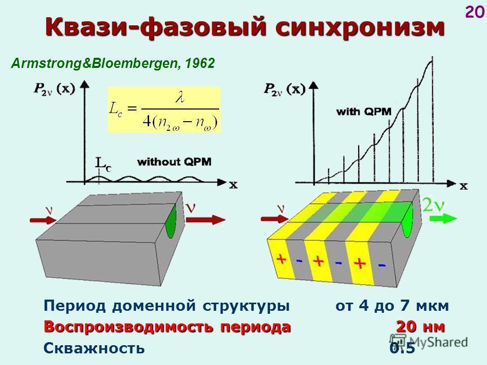 20 Armstrong&Bloembergen, 1962 Воспроизводимость периода 20 нм Период доменной структуры от 4 до 7 мкм Воспроизводимость периода 20 нм Скважность 0.5 Квази-фазовый синхронизм