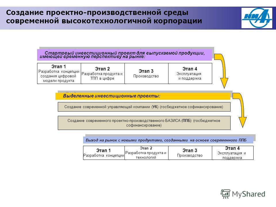 Этап 1 Разработка концепции создания цифровой модели продукта Этап 2 Разработка продукта и ТПП в цифре Этап 3 Производство Этап 4 Эксплуатация и поддержка Этап 1 Разработка концепции Этап 2 Разработка продукта и технологий Этап 3 Производство Этап 4