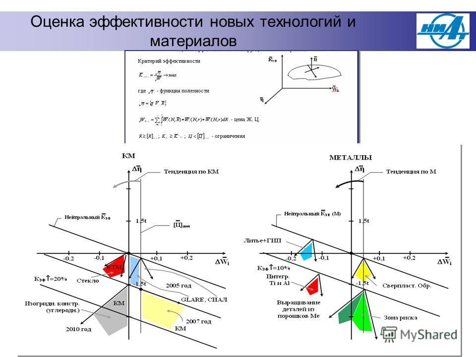 Оценка эффективности новых технологий и материалов