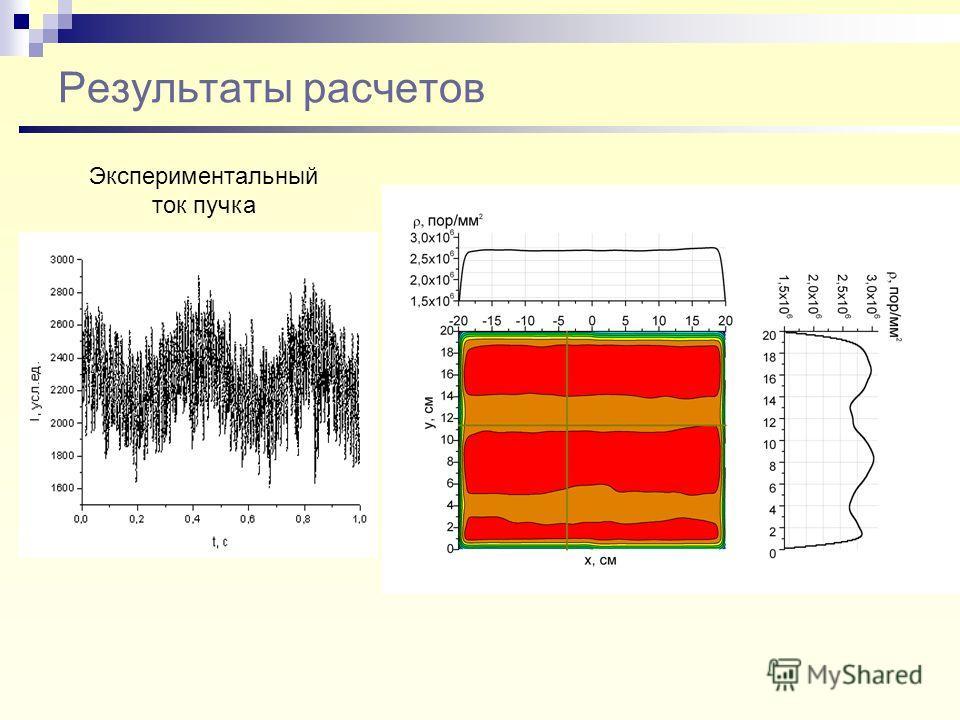 Результаты расчетов Экспериментальный ток пучка