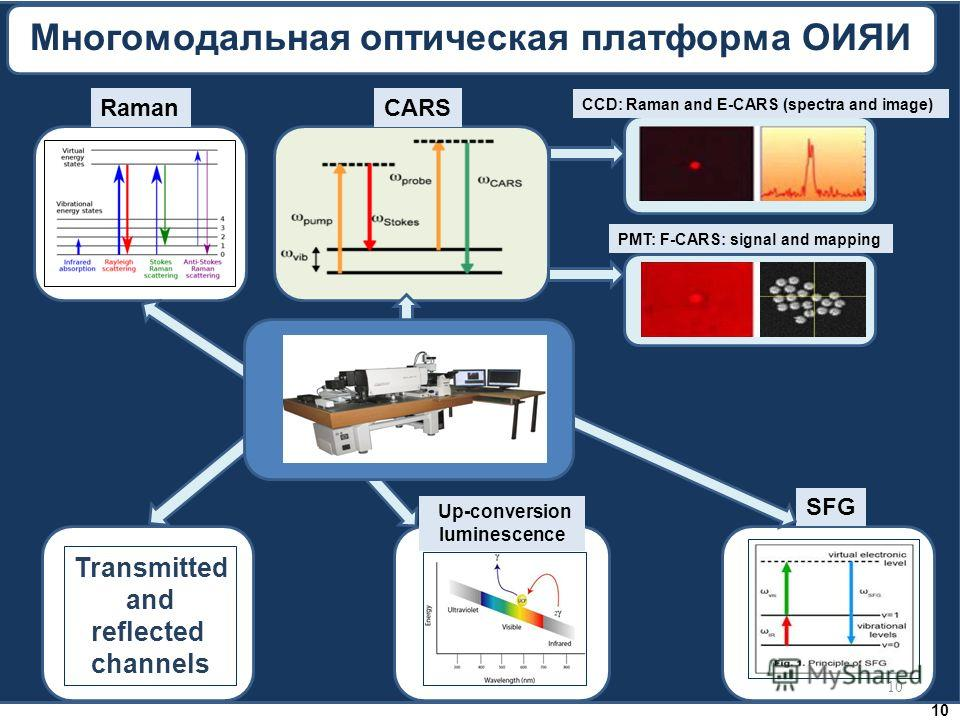 Raman Многомодальная оптическая платформа ОИЯИ CARS CCD: Raman and E-CARS (spectra and image) PMT: F-CARS: signal and mapping Up-conversion luminescence Transmitted and reflected channels SFG 10