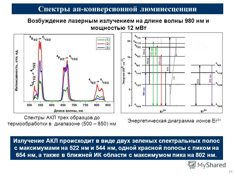 Спектры ап-конверсионной люминесценции Спектры АКЛ трех образцов до термообработки в диапазоне (500 – 850) нм 14 Возбуждение лазерным излучением на длине волны 980 нм и мощностью 12 мВт Излучение АКЛ происходит в виде двух зеленых спектральных полос