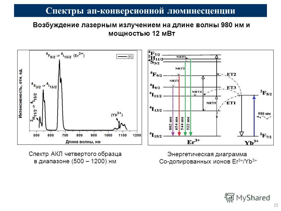 15 Спектры ап-конверсионной люминесценции Возбуждение лазерным излучением на длине волны 980 нм и мощностью 12 мВт Спектр АКЛ четвертого образца в диапазоне (500 – 1200) нм Энергетическая диаграмма Со-допированных ионов Er 3+ /Yb 3+