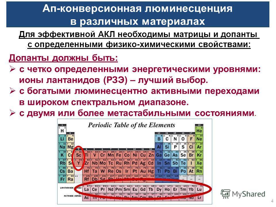 4 Ап-конверсионная люминесценция в различных материалах Для эффективной АКЛ необходимы матрицы и допанты с определенными физико-химическими свойствами: Допанты должны быть: с четко определенными энергетическими уровнями: ионы лантанидов (РЗЭ) – лучши