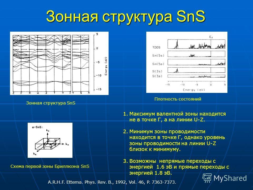 Зонная структура SnS Схема первой зоны Бриллюэна SnS Плотность состояний 1.Максимум валентной зоны находится не в точке Г, а на линии U-Z. 2.Минимум зоны проводимости находится в точке Г, однако уровень зоны проводимости на линии U-Z близок к минимум