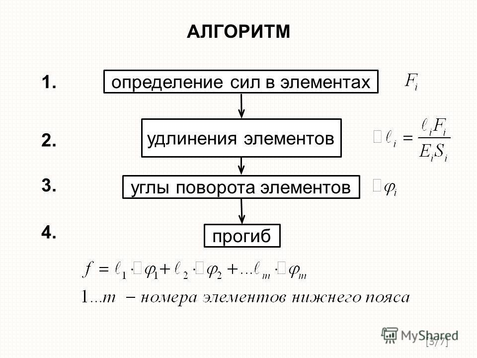 [3/7][3/7] АЛГОРИТМ определение сил в элементах удлинения элементов углы поворота элементов прогиб 1. 2. 3. 4.