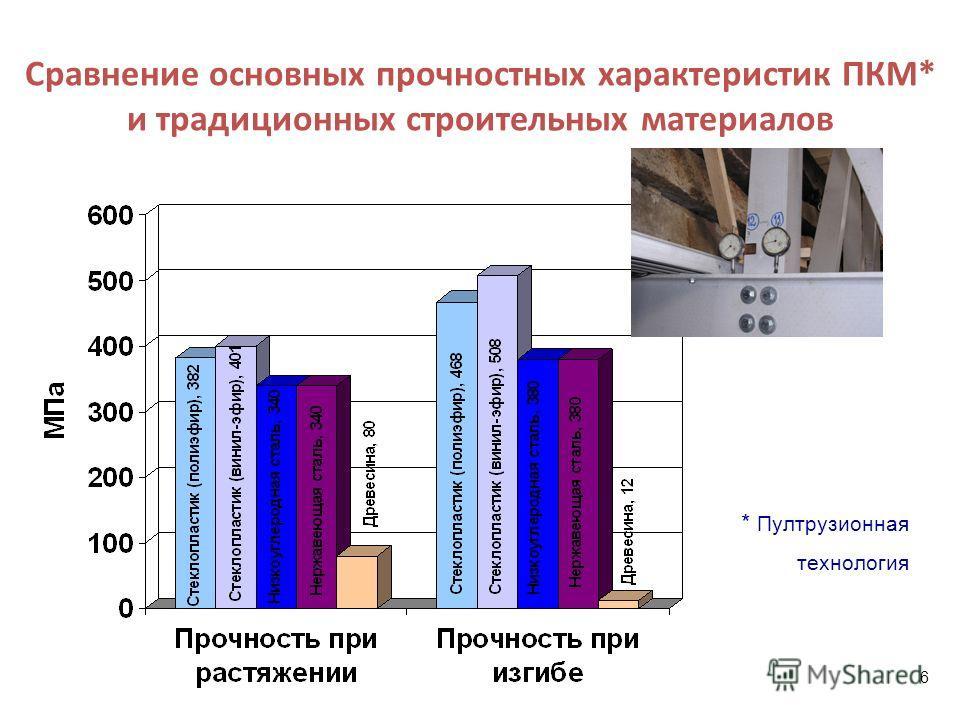 Сравнение основных прочностных характеристик ПКМ* и традиционных строительных материалов * Пултрузионная технология 6