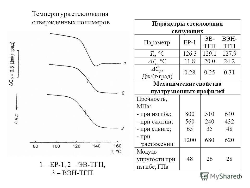 Температура стеклования отвержденных полимеров 1 EP-1, 2 ЭВ-ТГП, 3 ВЭН-ТГП Параметры стеклования связующих ПараметрEP-1 ЭВ- ТГП ВЭН- ТГП Т с, °С126.3129.1127.9 Т с, °С 11.820.024.2 С р, Дж/(г град) 0.280.250.31 Механические свойства пултрузионных про