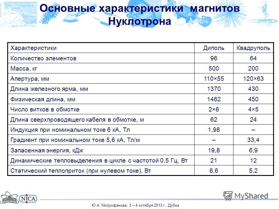 Основные характеристики магнитов Нуклотрона ХарактеристикиДипольКвадруполь Количество элементов9664 Масса, кг500200 Апертура, мм110×55120×63 Длина железного ярма, мм1370430 Физическая длина, мм1462450 Число витков в обмотке2×82×84×54×5 Длина сверхпро