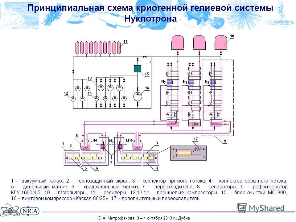 1 – вакуумный кожух, 2 – теплозащитный экран, 3 – коллектор прямого потока, 4 – коллектор обратного потока, 5 – дипольный магнит, 6 – квадрупольный магнит, 7 – переохладители, 8 – сепараторы, 9 – рефрижератор КГУ-1600/4,5, 10 – газгольдеры, 11 – реси