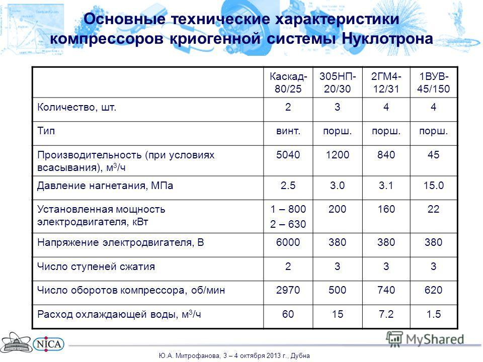 Основные технические характеристики компрессоров криогенной системы Нуклотрона Каскад- 80/25 305НП- 20/30 2ГМ4- 12/31 1ВУВ- 45/150 Количество, шт.2344 Типвинт.порш. Производительность (при условиях всасывания), м 3 /ч 5040120084045 Давление нагнетани