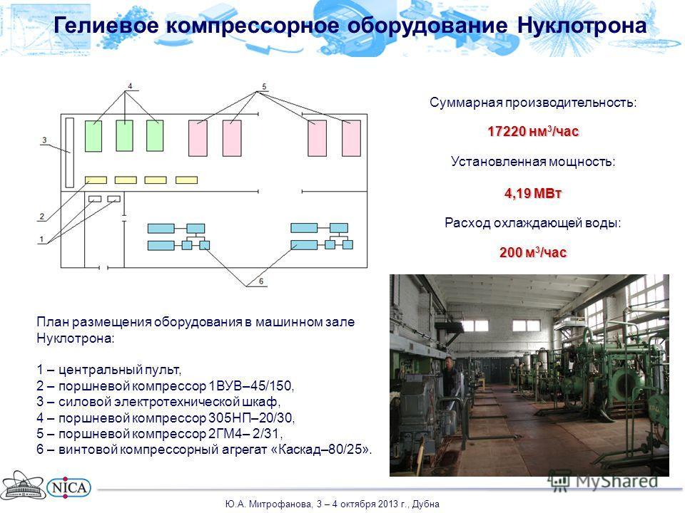 Гелиевое компрессорное оборудование Нуклотрона Суммарная производительность: 17220 нм 3 /час Установленная мощность: 4,19 МВт Расход охлаждающей воды: 200 м 3 /час План размещения оборудования в машинном зале Нуклотрона: 1 – центральный пульт, 2 – по