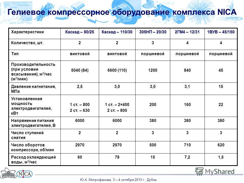 Гелиевое компрессорное оборудование комплекса NICA Характеристики Каскад – 80/25 Каскад – 110/30 305НП – 20/30 2ГМ4 – 12/31 1ВУВ – 45/150 Количество, шт.22344 Типвинтовой поршневой Производительность (при условии всасывания), м 3 /час (м 3 /мин) 5040