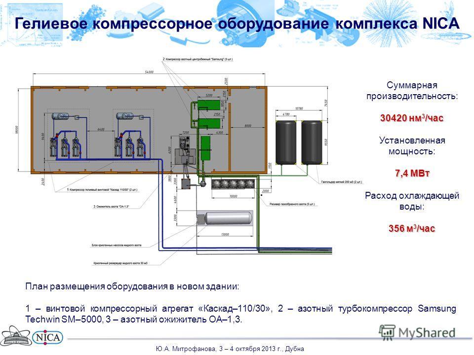 Гелиевое компрессорное оборудование комплекса NICA План размещения оборудования в новом здании: 1 – винтовой компрессорный агрегат «Каскад–110/30», 2 – азотный турбокомпрессор Samsung Techwin SM–5000, 3 – азотный ожижитель ОА–1,3. Суммарная производи