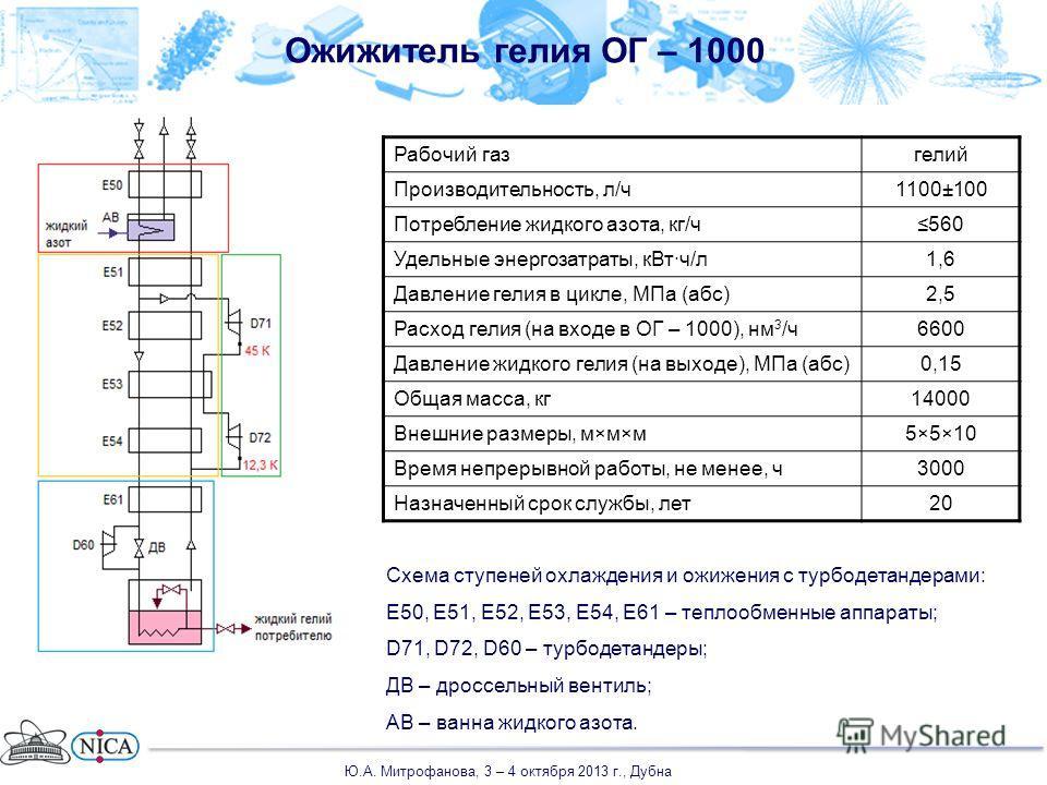 Ожижитель гелия ОГ – 1000 Схема ступеней охлаждения и ожижения с турбодетандерами: Е50, Е51, Е52, Е53, Е54, Е61 – теплообменные аппараты; D71, D72, D60 – турбодетандеры; ДВ – дроссельный вентиль; АВ – ванна жидкого азота. Рабочий газгелий Производите