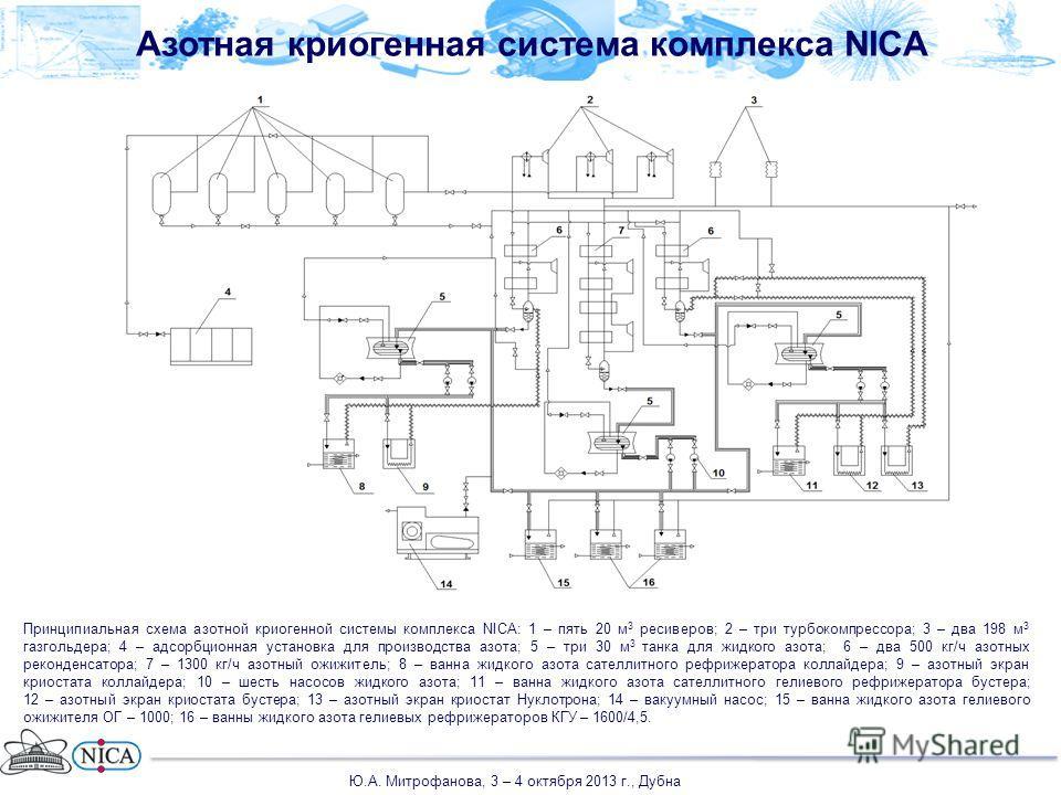Азотная криогенная система комплекса NICA Принципиальная схема азотной криогенной системы комплекса NICA: 1 – пять 20 м 3 ресиверов; 2 – три турбокомпрессора; 3 – два 198 м 3 газгольдера; 4 – адсорбционная установка для производства азота; 5 – три 30