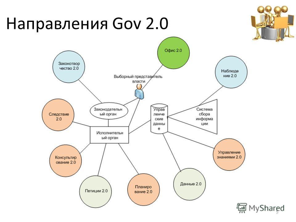 Направления Gov 2.0 5
