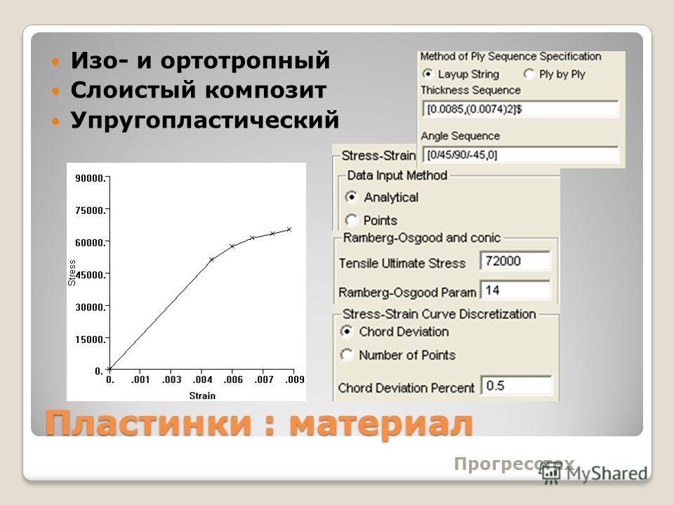 Пластинки : материал Прогресстех Изо- и ортотропный Слоистый композит Упругопластический