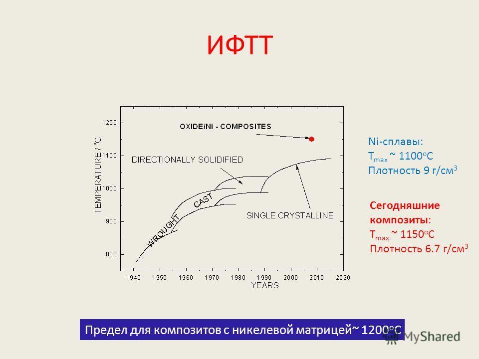 ИФТТ Ni-сплавы: T max ~ 1100 o C Плотность 9 г/cм 3 Сегодняшние композиты: T max ~ 1150 o C Плотность 6.7 г/cм 3 Предел для композитов с никелевой матрицей~ 1200 o C