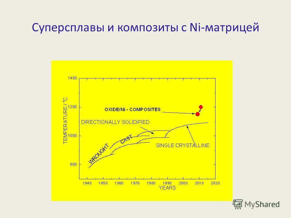 Суперсплавы и композиты с Ni-матрицей