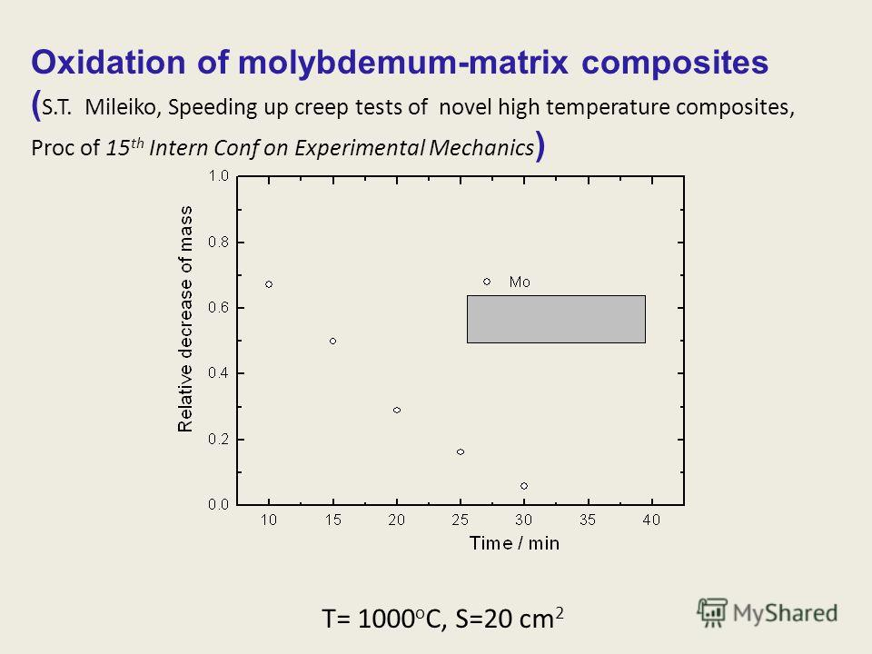 Oxidation of molybdemum-matrix composites ( S.T. Mileiko, Speeding up creep tests of novel high temperature composites, Proc of 15 th Intern Conf on Experimental Mechanics ) T= 1000 o C, S=20 cm 2