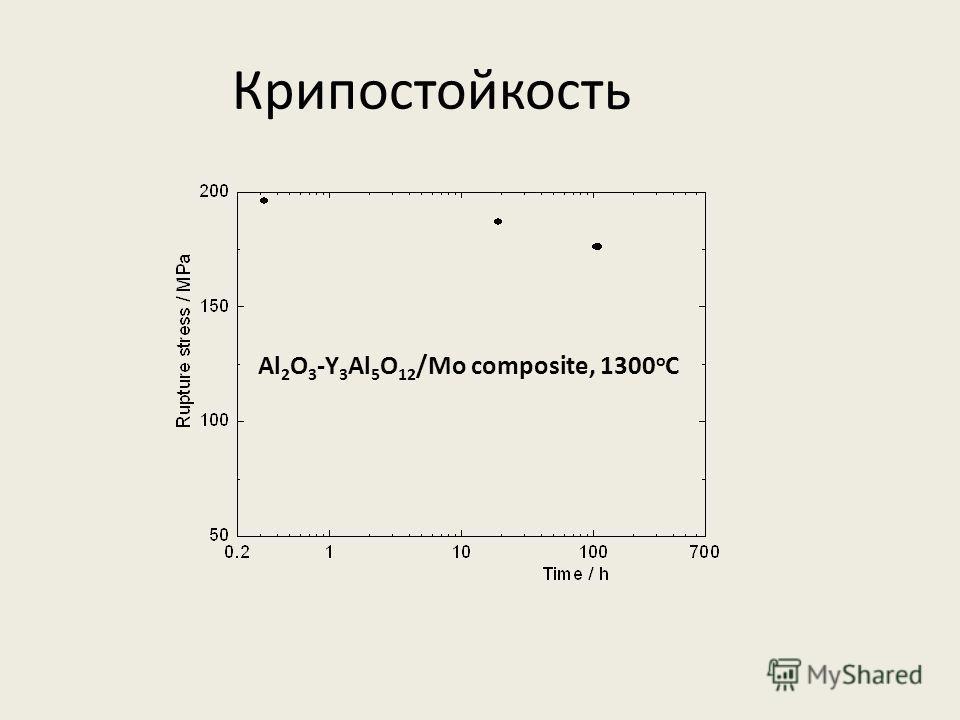 Крипостойкость Al 2 O 3 -Y 3 Al 5 O 12 /Mo composite, 1300 o C