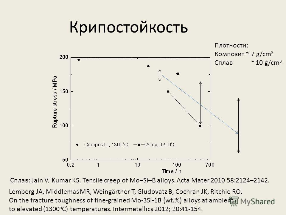 Крипостойкость Сплав: Jain V, Kumar KS. Tensile creep of Mo–Si–B alloys. Acta Mater 2010 58:2124–2142. Lemberg JA, Middlemas MR, Weingärtner T, Gludovatz B, Cochran JK, Ritchie RO. On the fracture toughness of fine-grained Mo-3Si-1B (wt.%) alloys at