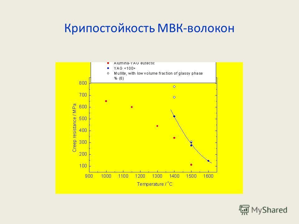 Крипостойкость МВК-волокон