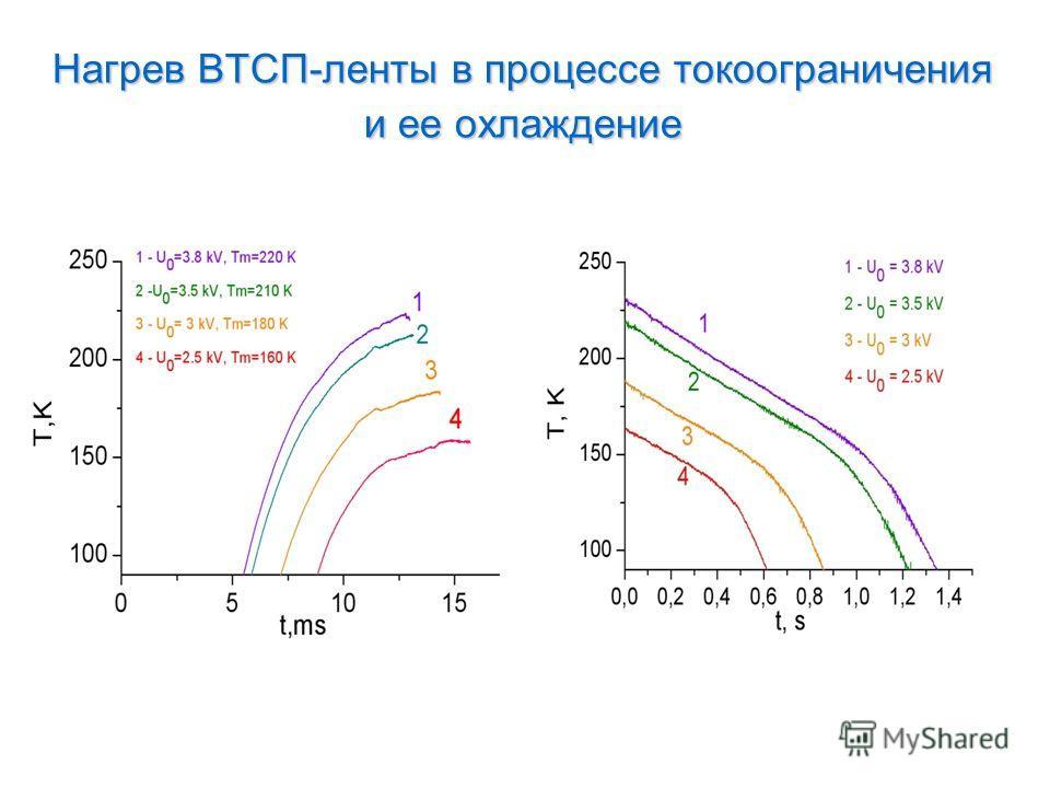 Нагрев ВТСП-ленты в процессе токоограничения и ее охлаждение