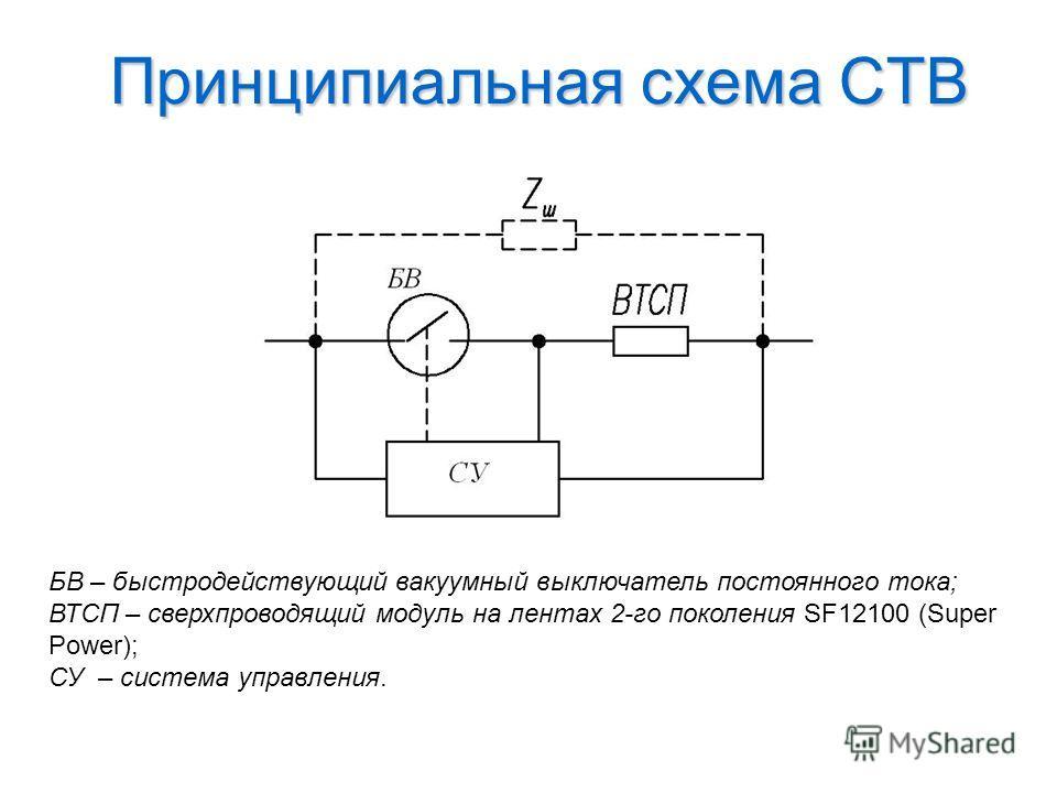 Принципиальная схема СТВ БВ – быстродействующий вакуумный выключатель постоянного тока; ВТСП – сверхпроводящий модуль на лентах 2-го поколения SF12100 (Super Power); СУ – система управления.