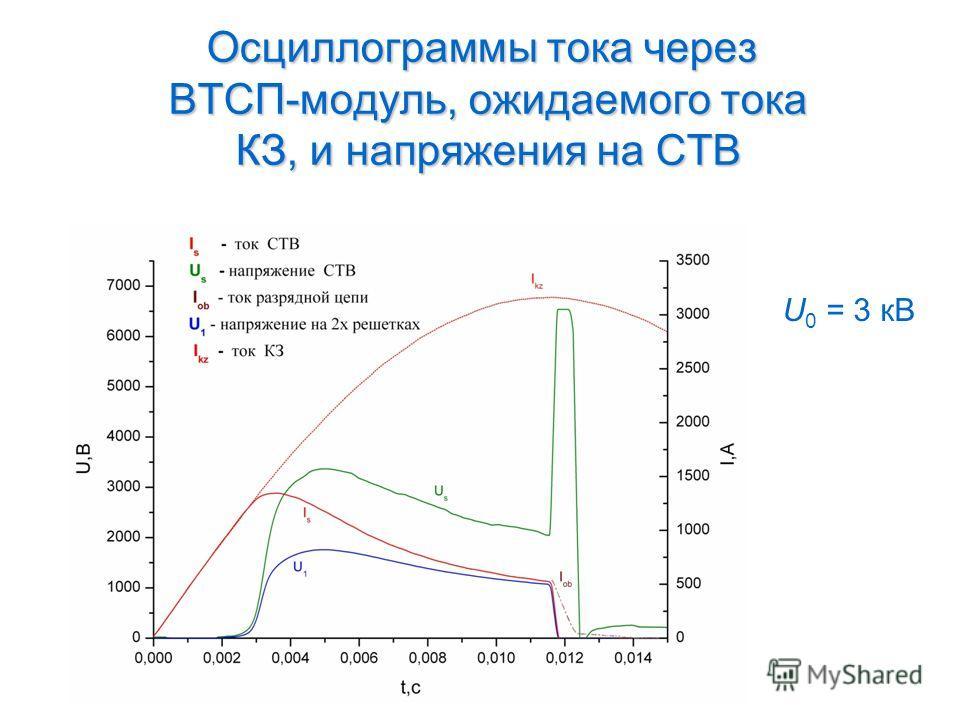 Осциллограммы тока через ВТСП-модуль, ожидаемого тока КЗ, и напряжения на СТВ U 0 = 3 кВ