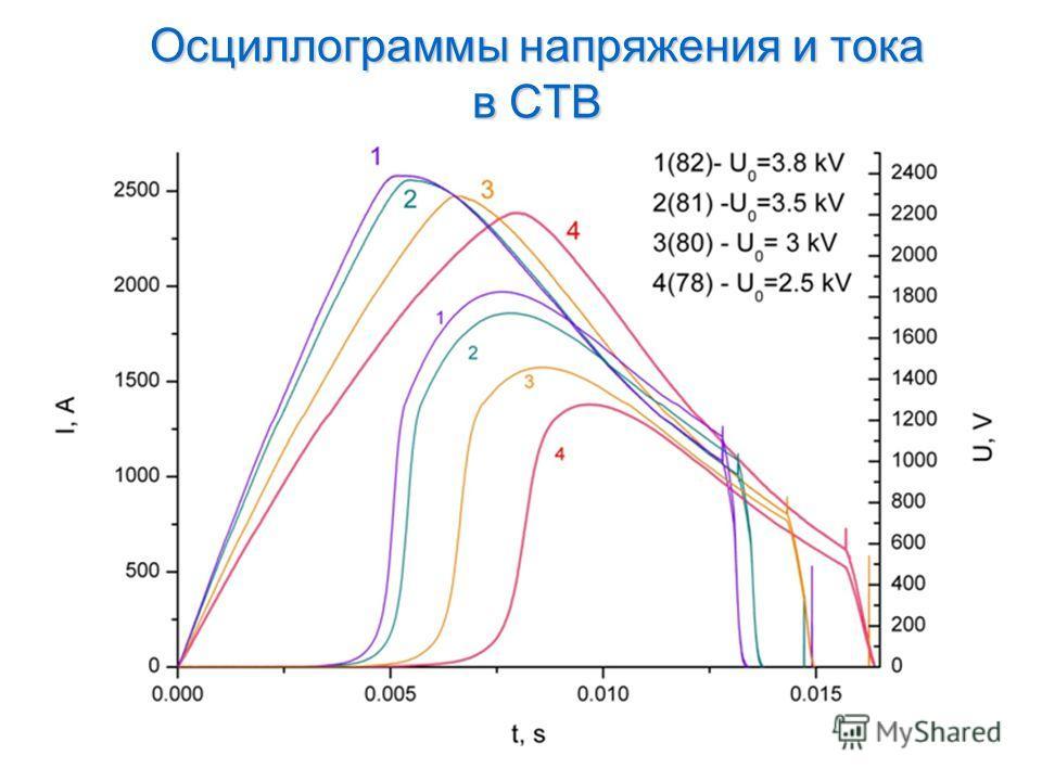 Осциллограммы напряжения и тока в СТВ